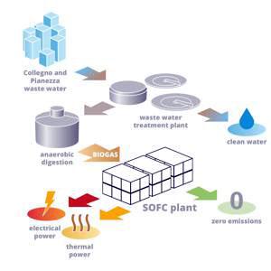 produrre energia dall'acqua2